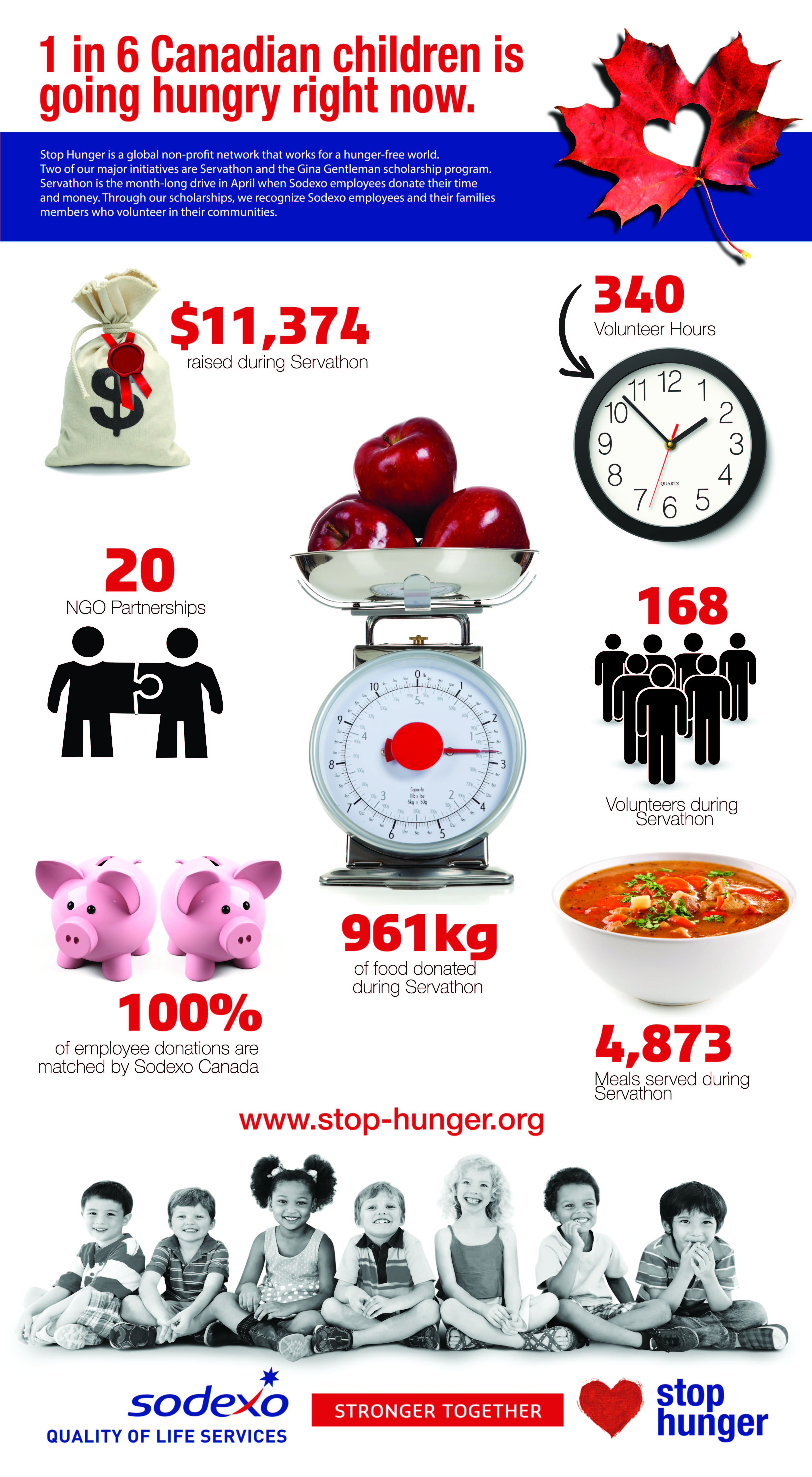 Stop Hunger Infographic